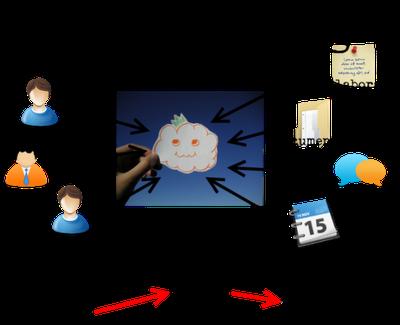 Cloud Computing: Απόλυτη ελευθερία κινήσεων μέσα στο «νεφελώδες» δίκτυο