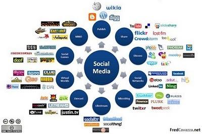 Social Media: Στρατηγική ή εργαλείο;;