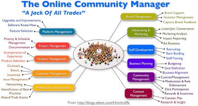 «Και τι πρέπει να ξέρει να κάνει τελικά ένας σωστός Online Community Manager…;;»