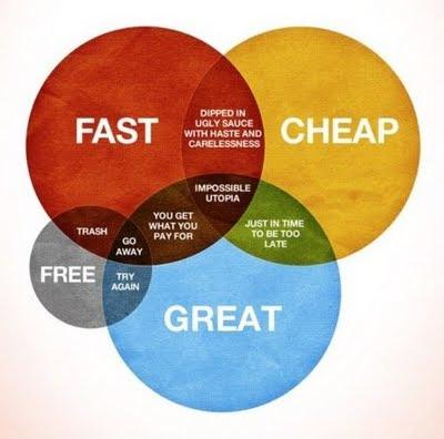 Ή τέλειο ή φτηνό ή γρήγορο…
