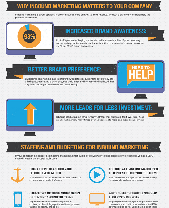 The Ins and Outs of Inbound Marketing [INFOGRAPHIC]