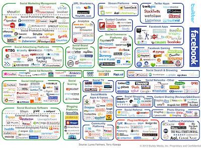 Θεωρείτε το Social Media Marketing απλό;