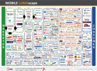 Mobile Marketing: Oh! What a mess!