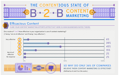 The Contentious State of B2B Content Marketing [Infographic]