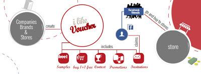 Μια νέα πρόταση από ΤΟ ΑΤΟΜΟ: Online Promotion με εργαλείο το I Like Voucher