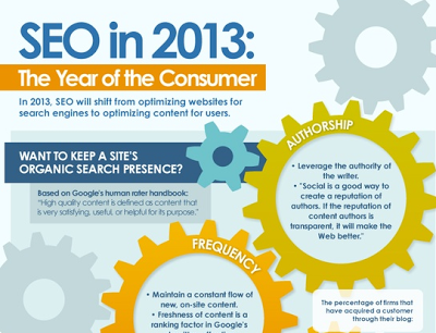 SEO in 2013: year of the consumer