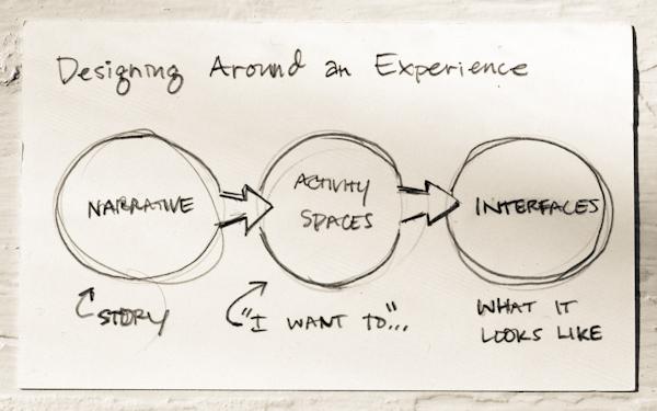 Οτι και αν κάνεις, να είσαι μια μεγάλη εμπειρία…